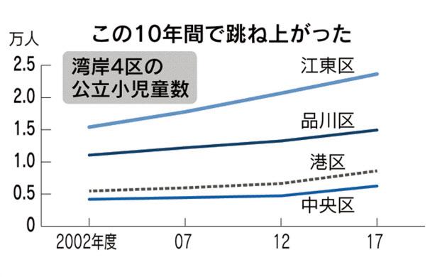 タワマン乱立、児童あふれ小学校悲鳴 東京湾岸地区  :日本経済新聞