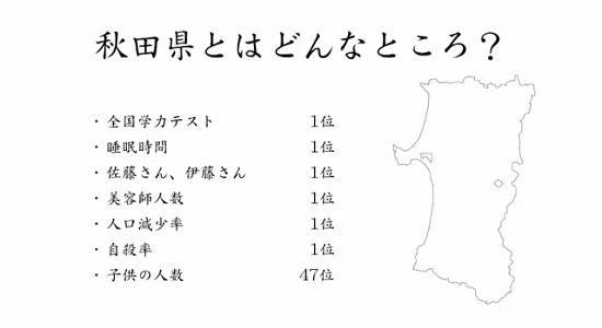 自殺率、出生率、婚姻率、死亡率…秋田県7項目で全国ワースト