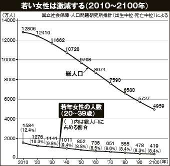 出生数94万人で過去最少 死亡数は134万人で戦後最多 29年人口統計