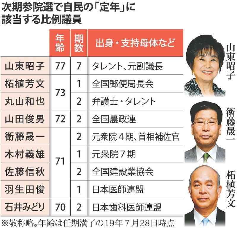 来夏参院選:比例「70歳定年」 自民9人、大半特例希望 - 毎日新聞