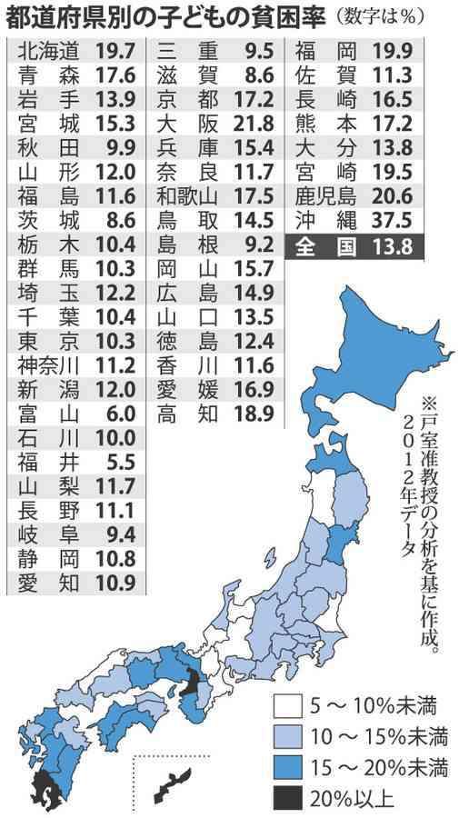 <子育て貧困世帯>20年で倍 39都道府県で10%以上