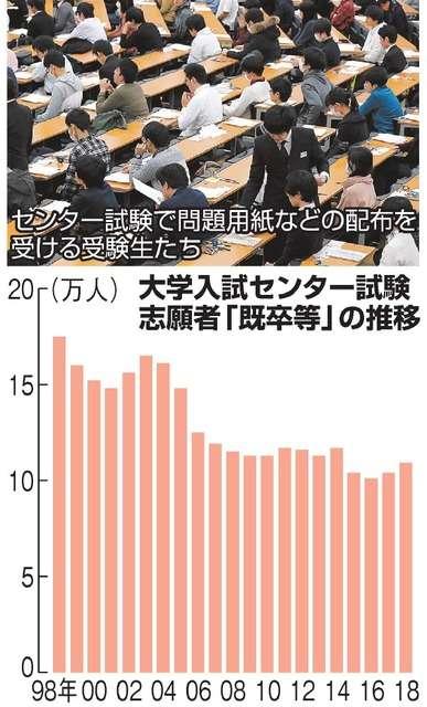 「A判定」でも不合格 増える浪人生、入学断る予備校も:朝日新聞デジタル