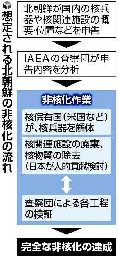 北朝鮮の非核化に日本が技術者派遣を検討 原発事故での知見を役立て - ライブドアニュース