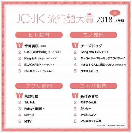 JC・JK流行語大賞2018年上半期を発表 「あげみざわ」「あざまる水産」「ないたー」がランクイン!