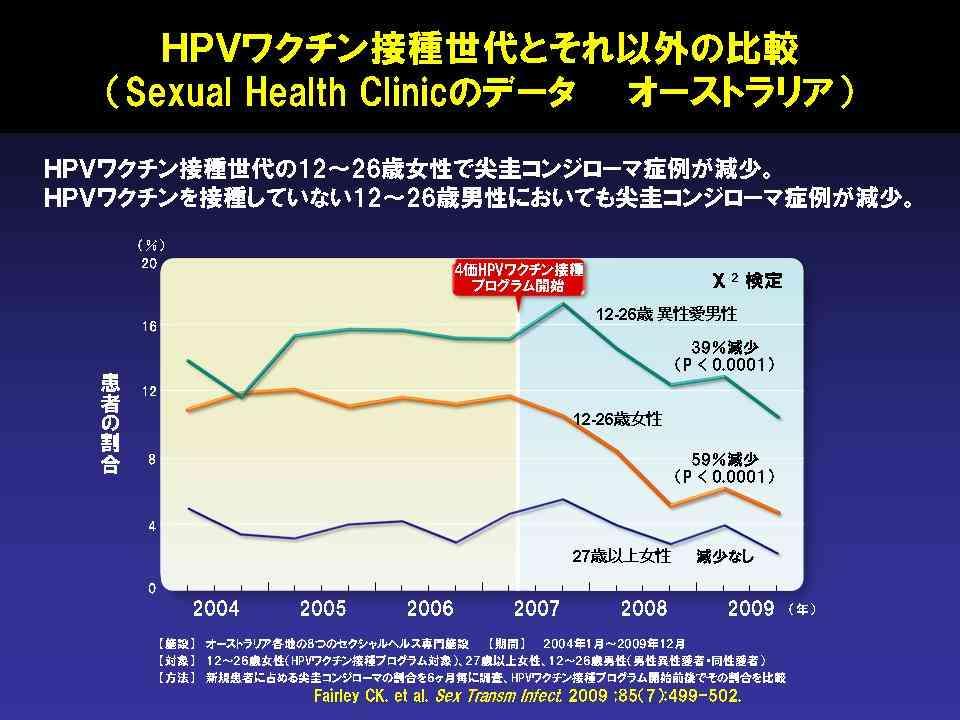 長崎県のHPVワクチン接種率 - 感染症診療の原則