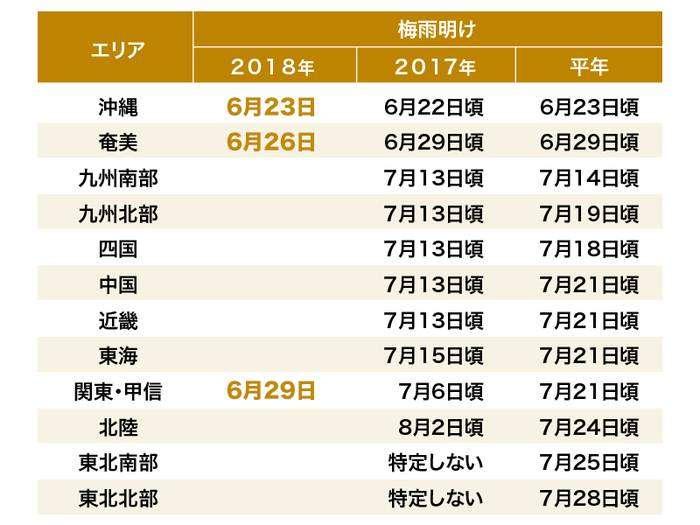 関東甲信が梅雨明け 6月中は史上初