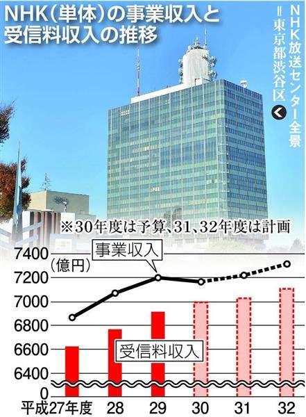 NHK、ネット同時配信へ 受信料新設へ布石着々(1/2ページ) - 産経ニュース