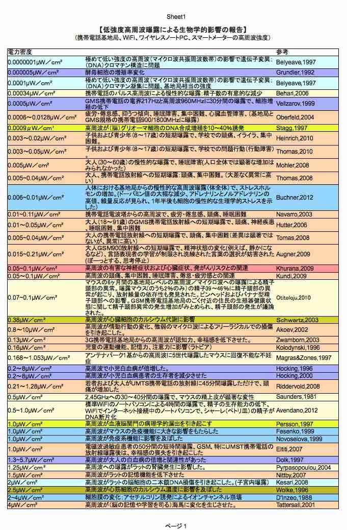 バイオイニシアティブ2012〜低強度高周波被曝による生物学的影響の報告(μW/cm²)〜 | 安心・安全・信頼を探して