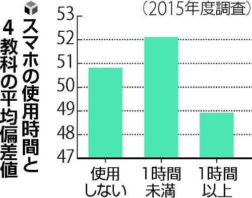 スマホ1時間以上、成績は低下「気が散るから」 : 社会 : 読売新聞(YOMIURI ONLINE)
