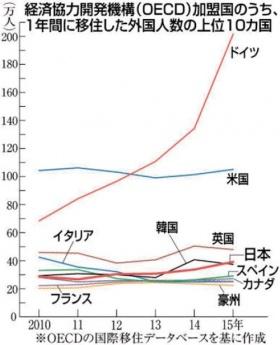 「移民流入」日本4位に 15年39万人、5年で12万人増