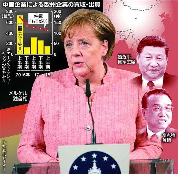 ドイツ、中国投資阻止で「拒否権」初行使へ 先端技術流出を警戒 - 産経ニュース