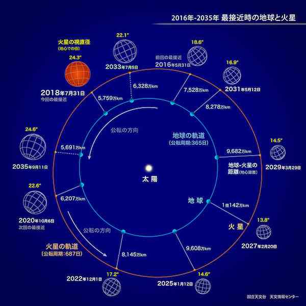 【15年ぶり】本日は火星大接近 夜9時頃の南東の低い空に