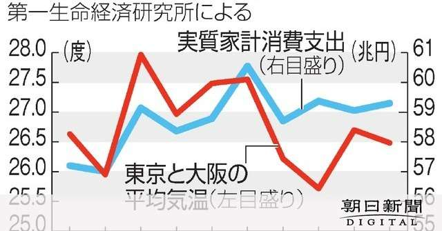 気温が1度上がると…家計消費、2884億円押し上げる:朝日新聞デジタル