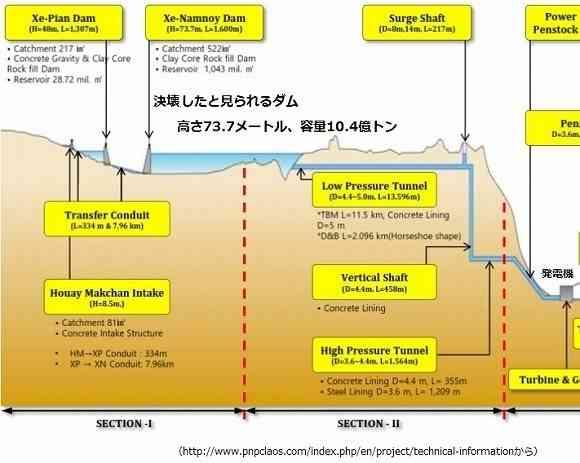 韓国企業が設計施工のダム決壊は人災が濃厚(団藤保晴) - 個人 - Yahoo!ニュース