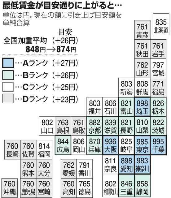 最低賃金 首都圏は1千円目前? 中小企業は悲鳴:朝日新聞デジタル