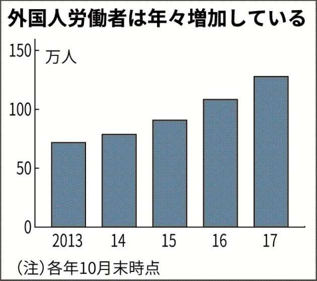 外国人の就労、マイナンバーで把握 納税や所得を一元的に 受け入れ環境を整備 :日本経済新聞