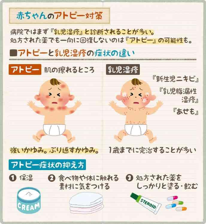 乳児湿疹について