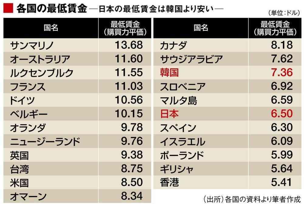 最低賃金 首都圏は1千円目前? 中小企業は悲鳴