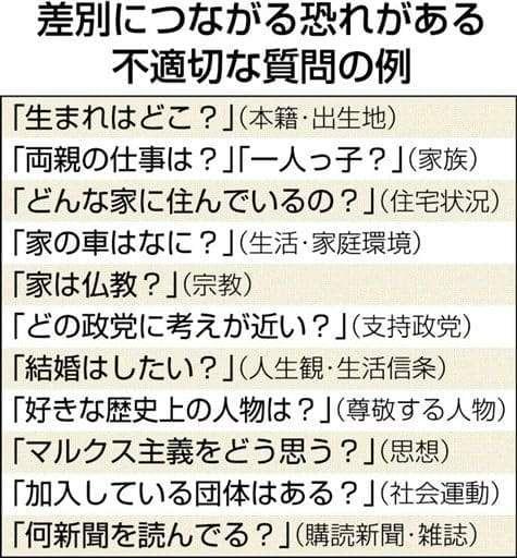 「生まれはどこ」「両親の仕事は」 熊本労働局が就職面接で注意喚起 - 熊本日日新聞