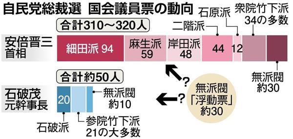 【自民党総裁選】議員票は首相300強で圧倒、石破氏は50どまり 小泉氏ら無派閥「浮動票」30の行方焦点 - 産経ニュース