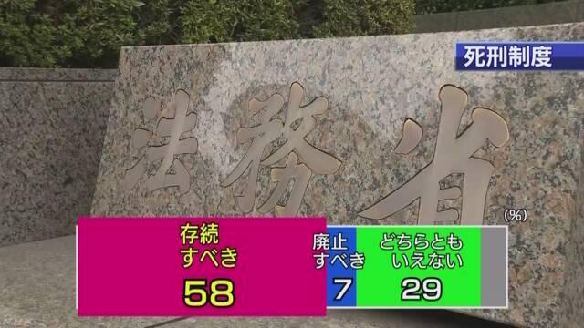 NHK世論調査 | NHKニュース