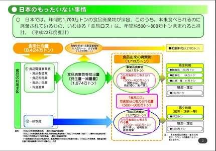 日本の廃棄食品は少ない 食品ロス大国という誤解