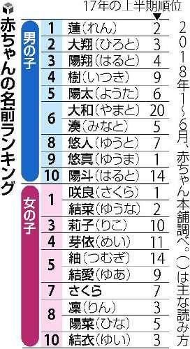 キラキラ敬遠…蓮くん、咲良・結菜ちゃんが1位 : 社会 : 読売新聞(YOMIURI ONLINE)