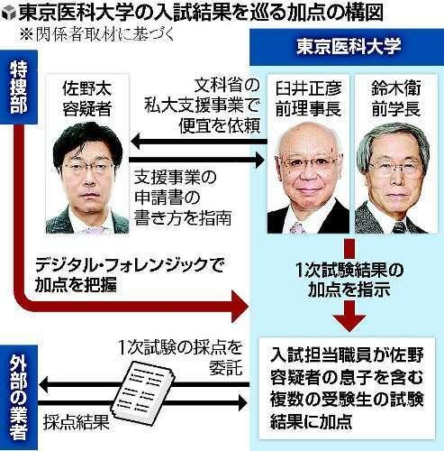 今年の東京医大入試、前局長の息子以外でも不正