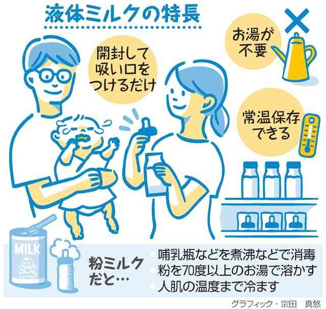 液体ミルクの国内製造可能に 省令改正、市販は19年以降
