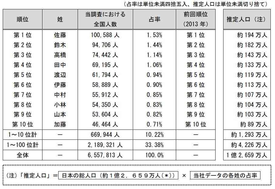 「日本人の名字ランキング」発表 あなたの姓は何位? - ITmedia ビジネスオンライン