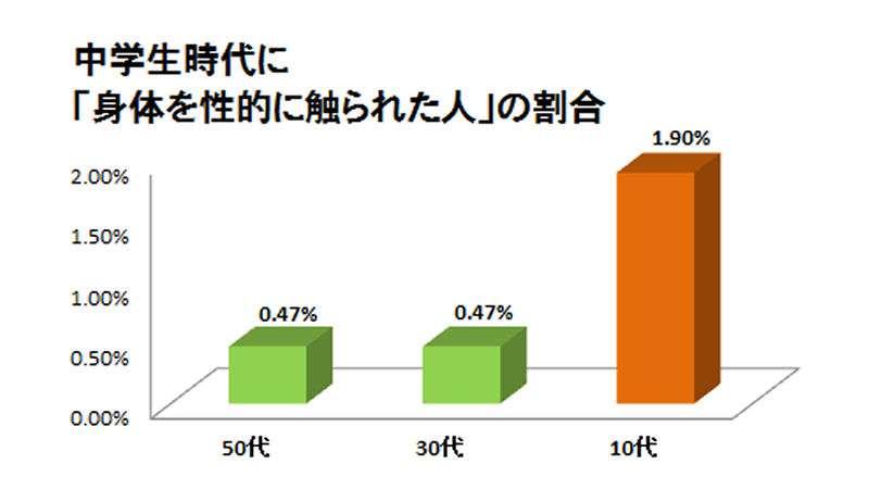 中学生へのセクハラは20年前と比べ4倍増 背景に「校則」の影響も(石井志昂) - 個人 - Yahoo!ニュース