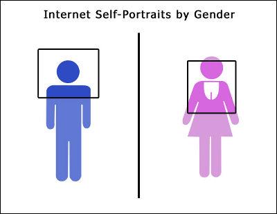 男女間の違い