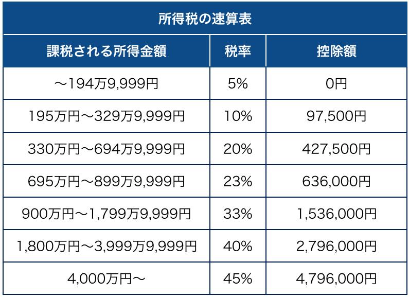 日本の税金について