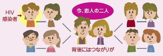 「いきなりエイズ」なお3割=HIV感染・発症1448人-昨年厚労省