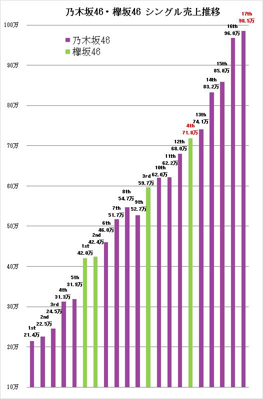 乃木坂46、自己最高初動88万枚で17作連続1位 総売上1000万枚突破