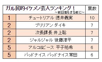 ガル民的イケメン芸人ランキング!【お笑い芸人】
