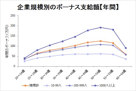 夏のボーナスが過去最高に 大手平均96.7万円
