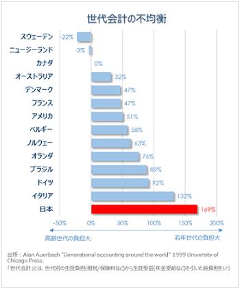 既婚者の7割「日本は子育てしやすい国に近づいていない」 理想の子どもの人数「なし」が増加傾向