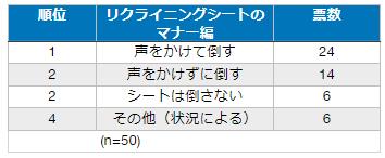 ホリエモン、新幹線の座席を倒していいか聞く客に苦言 ネットは賛否両論、最善策は?