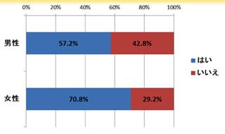 「SNSに不満」が64%! SNS利用者の本音