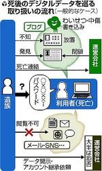 死後もネットを漂う「故人情報」…トラブルも(読売新聞) - IT - livedoor ニュース