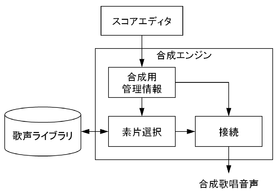 VOCALOID - Wikipedia