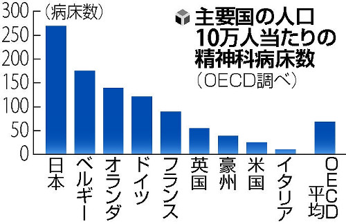 「日本の精神科病棟とベッド数」の画像検索結果