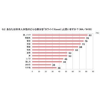 外国人男性98%が「日本人女性はカワイイ」と回答 - 残念なのは●●との声 | マイナビニュース