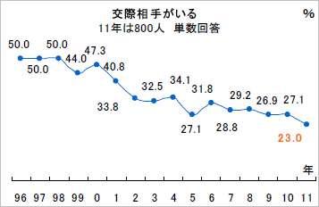 新成人、77%が「交際相手いない」:日経ウーマンオンライン【トレンド(ライフ)】