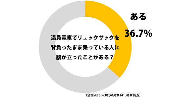 満員電車にリュック背負ったまま乗るのはマナー違反? 50代の46%が「腹立つ」と回答
