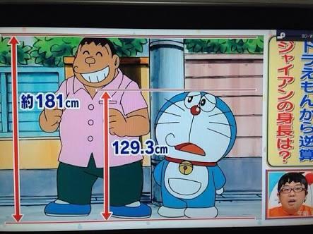 漫画、アニメキャラの身長体型