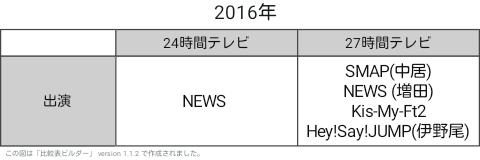 【実況・感想】FNS27時間テレビフェスティバル!
