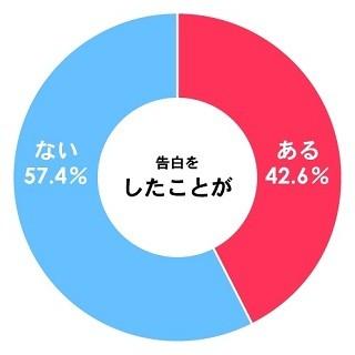 大学生の68.3%が「恋人はいない」と回答 - 告白経験は? | マイナビニュース