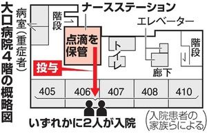 「点滴に異物混入」 横浜市の大口病院が入院病棟を閉鎖へ